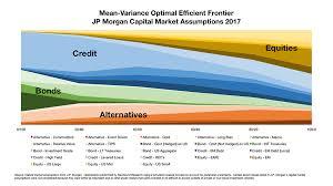 Heres A Portfolio Based On Jp Morgans 2017 Outlook Etf Com