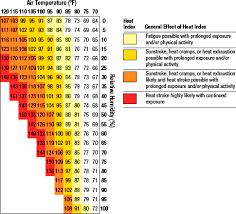 Heat Exhaustion Heat Stroke Chart Heat Exhaustion And Heat Stroke Nj Hunter Ed Com