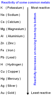 Element Reactivity Chart Class Ten Science Metals Reactivity Series