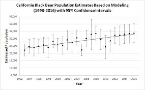 Wildlife Movement Chart Black Bear Population Information