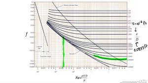 Pressure Drop Chart Pressure Drop In Pipe With Losses Determine Pressure Drop