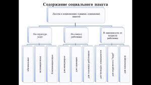 Дипломная работа Современные технологии социальной работы с  Дипломная работа Современные технологии социальной работы с персоналом