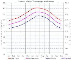 Average Temperatures In Phoenix Arizona Usa Temperature