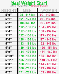 Healthy Weight Chart For Men 34 True Body Weight Diagram