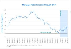 Home Mortgage Rates Today Nj Best Mortgage In The World