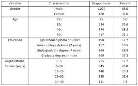 Job characteristics, Public Service Motivation, and work ...