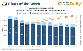 Thc Potency Chart Chart Consumption Habits Changing In Canadas Booming