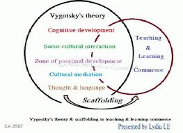 Scaffolding Definition Vygotsky Lydia Le Uts And My Professional Path Of Learning