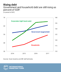 State Debt Chart Chinas Economic Outlook In Six Charts