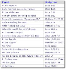 Aoci Bible Training Institute Abti Prayers Miracles