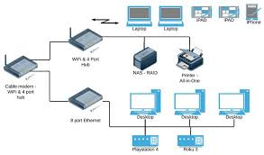 wireless home network diagram simple wiring diagram wired network diagram computer data wiring diagram