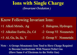 transition metals that form only one monatomic cation 2 7 nomenclature chemistry libretexts
