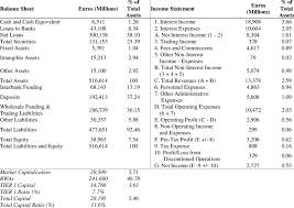 The Representative Banks Balance Sheet And Income Statement