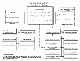 Irs Org Chart Bedowntowndaytona Com