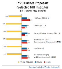 Nih Organizational Chart Fy20 Appropriations Bills National Institutes Of Health