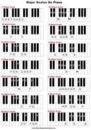 Major Scales On Piano And Keyboard In 2019 Piano Scales