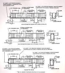 Civil Engineering Rcc Design Reinforcements Aci Detailing Civil Engineering