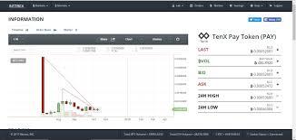 Global Charts Cryptocurrency Tenx Crypto