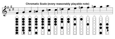 Wooden Flute Finger Chart Beginners Wooden Flute Sheet Music Woodsounds