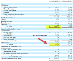 Net Liabilities Liquidation Value Formula Calculation Fitbit Example