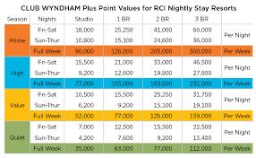 Club Wyndham Points Chart 2016 58 Judicious Wyndham Timeshare Points Chart
