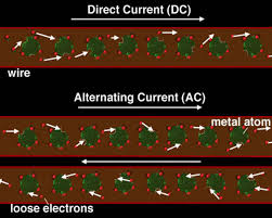 alternating current vs direct current. ac/dc electric universe? alternating current vs direct e