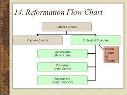 The Protestant Reformation Early Reformers John Wycliffe