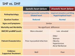 Heart Systolic And Diastolic Chart Image Result For Medication Chart For Chf Patient