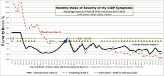 My Emg Chart My Cidp Progression Timeline Of Cidp Developing Symptoms