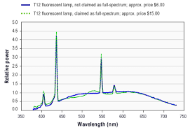 Fluorescent Light Color Spectrum Chart What Are The Disadvantages Of Full Spectrum Light Sources