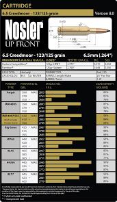 Hornady Bullet Ballistics Chart 6 5 Creedmoor Ballistics Chart