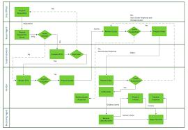 It Help Desk Process Flow Chart Horizontal Cross Functional Flowchart Connect Everything