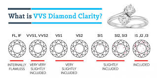 Diamond Vvs Chart What Is Vvs Diamond Clarity Is It Worth It Selecting A