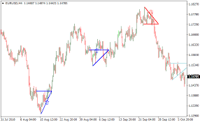 Ascending Descending Chart Pattern Metatrader 4 Forex Indicator