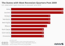 Chart The States With Most Recession Quarters Post 2009