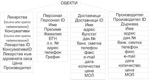 Информационна система за Аптека Реферат от Информационни  Информационна система за Аптека