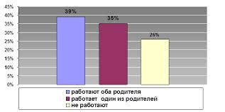 Дипломная работа Анализ противотуберкулезных мероприятий  Как видно из диаграммы 8 что достаточно большой процент родителей 26% от общего числа опрошенных не заняты в труде