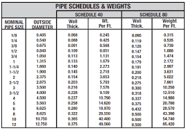 Pipes And Tubing For Oil And Gas Whats The Difference