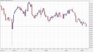 Fresh Lows Aud Usd Spills To The Worst Levels Since January