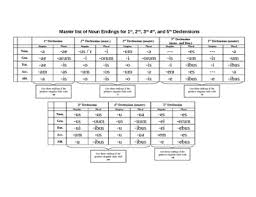 Master List Of Latin Noun Declension Endings And Blank Practice