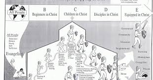 Christian Growth Chart Spiritual Healing And Growth Spiritual Stages Of Growth 6