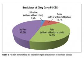Sickle Cell Anemia Pie Chart Pain Management Dilemmas Of Sickle Cell Disease Page 2