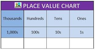 Thousands Chart Place Value Charts