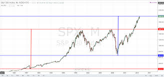 Edge Chart Of The Day 8 26 14 Spx Monthly Chart Pipczar