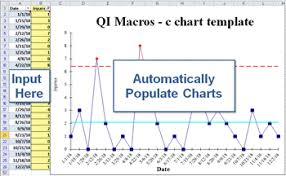 C Chart Create A C Chart In Excel Control Charts