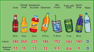 Sugar In Drinks Chart Nutrition Education Project Sfcsd San Francisco Unified