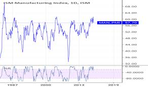 Ism Purchasing Managers Index Chart Ism Manufacturing Index Ism Man_pmi Historical Data And