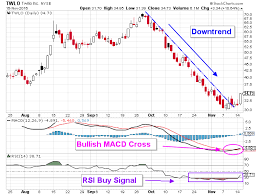 Twlo Chart Twilio Inc This Is Why Twlo Stock Is Going Crazy