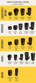 Nikon Dslr Price Comparison Chart Lavendergreenphoto Lavendergreenphoto On Pinterest
