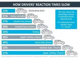 Untuk menunjukkan bahwa kita akan berjalan lurus depan di suatu persimpangan b. Studi Apple Carplay Android Auto Lebih Berbahaya Dari Alkohol Saat Berkendara Autonetmagz